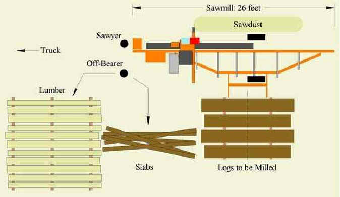 Wood-Mizer Sawing layout